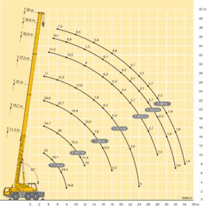 Liebherr 50 тонн LTM 1050