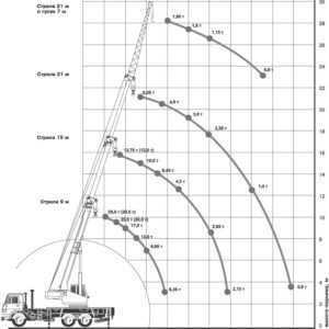 Автокран Ивановец КС-45717К-1 25 тонн